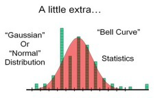 Introducing the Gaussian or Normal distribution (also known as a bell curve).